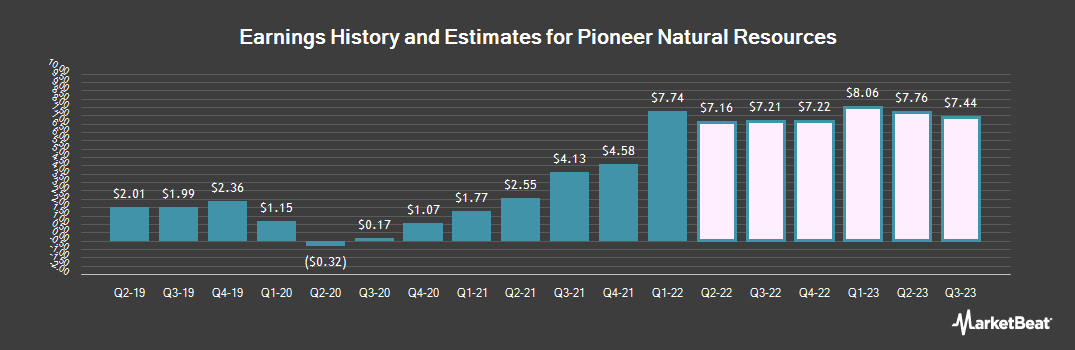 Earnings by Quarter for Pioneer Natural Resources Company (NYSE:PXD)