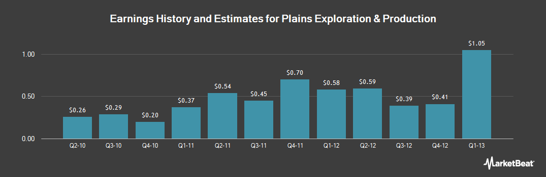 Earnings by Quarter for Plains Exploration & Production (NYSE:PXP)