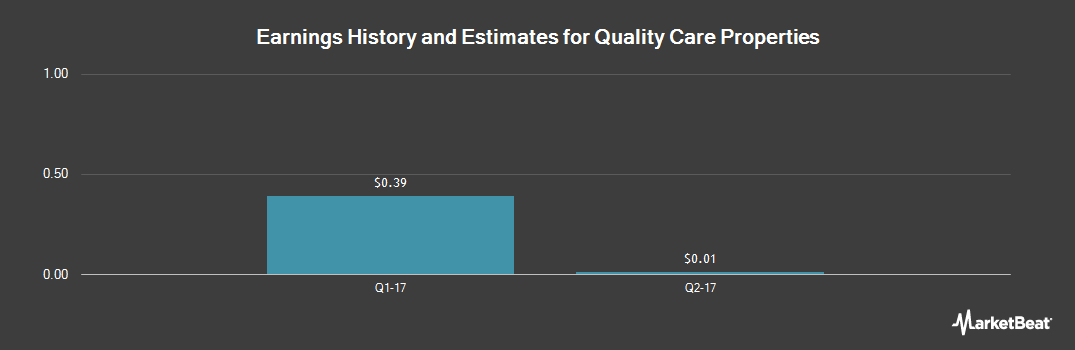 Earnings by Quarter for Quality Care Properties (NYSE:QCP)