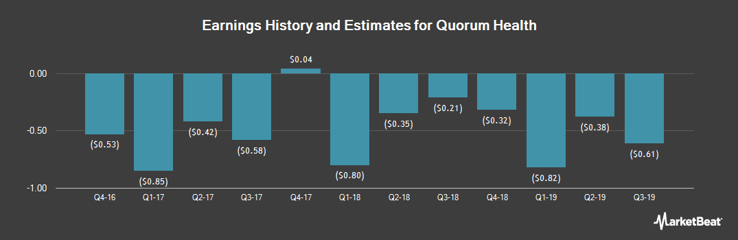 Earnings by Quarter for Quorum Health (NYSE:QHC)