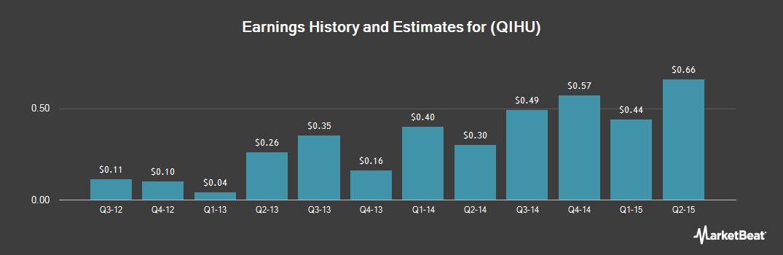 Earnings by Quarter for Qihoo 360 Technology Co Ltd (NYSE:QIHU)