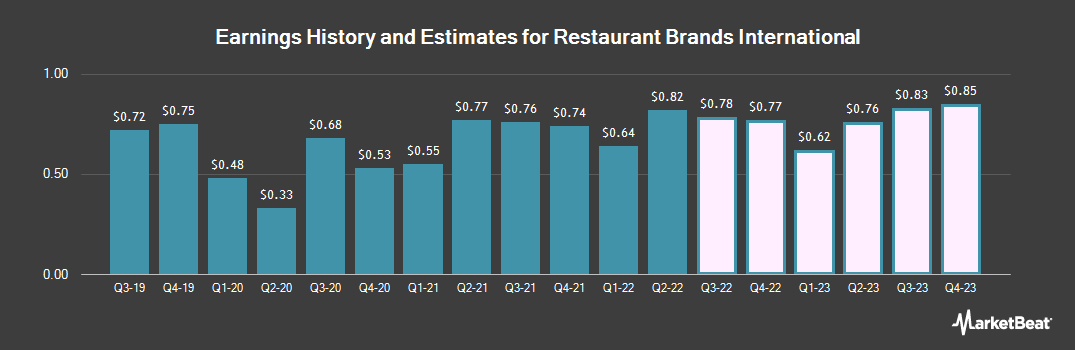 Earnings by Quarter for Restaurant Brands International (NYSE:QSR)