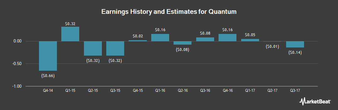 Earnings by Quarter for Quantum (NYSE:QTM)
