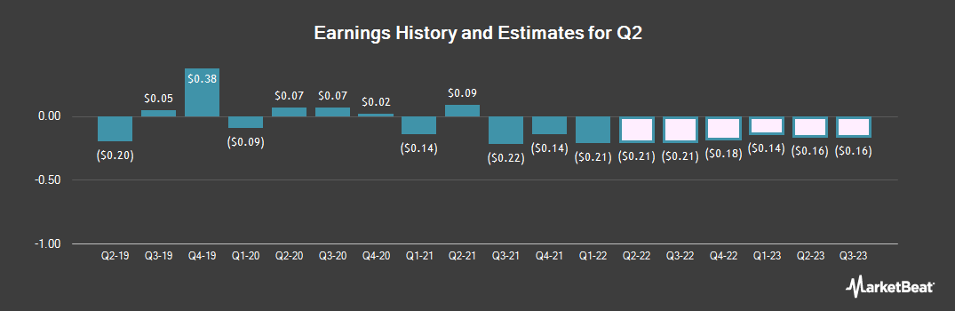 Earnings by Quarter for Q2 (NYSE:QTWO)