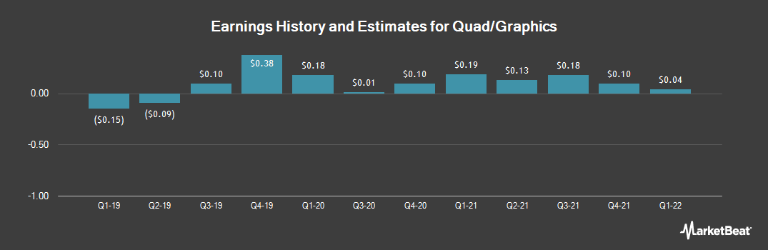 Earnings by Quarter for Quad Graphics (NYSE:QUAD)