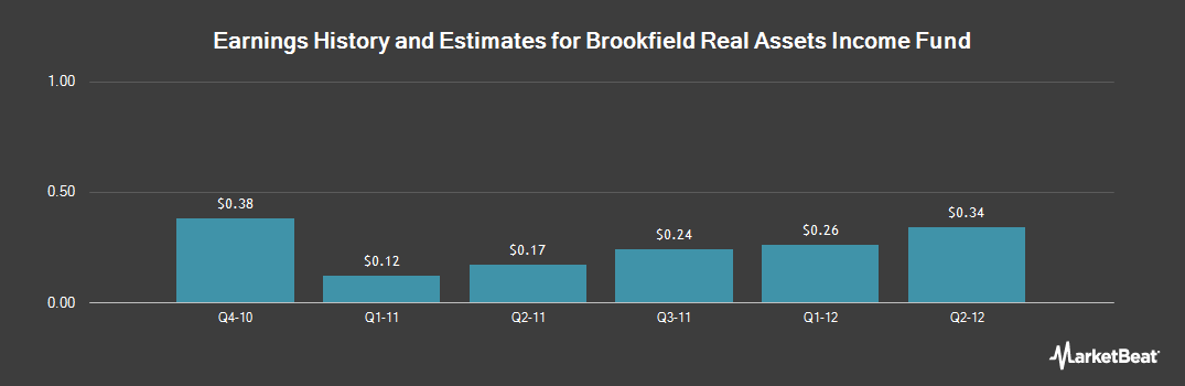 Earnings by Quarter for Brookfield Real Assets Income Fund (NYSE:RA)
