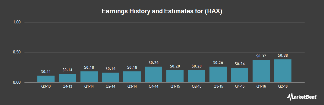 Earnings by Quarter for Rackspace Hosting (NYSE:RAX)
