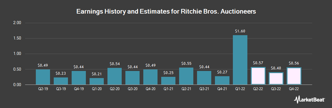 Earnings by Quarter for Ritchie Bros. Auctioneers Incorporated (NYSE:RBA)