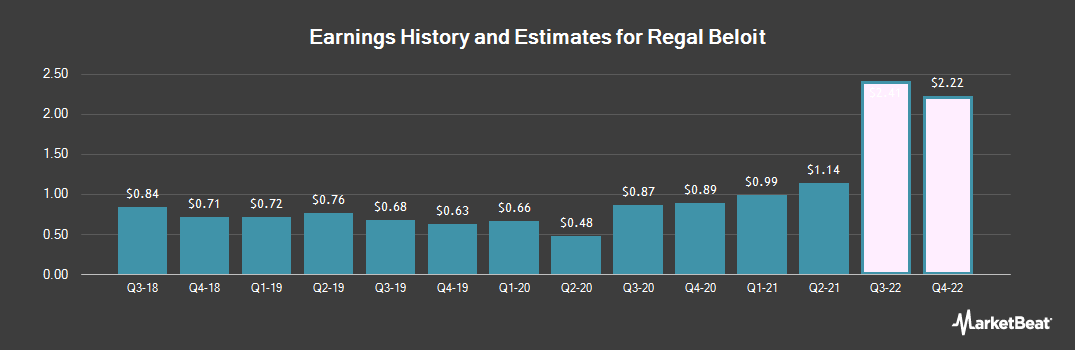 Earnings by Quarter for Regal Beloit Corporation (NYSE:RBC)