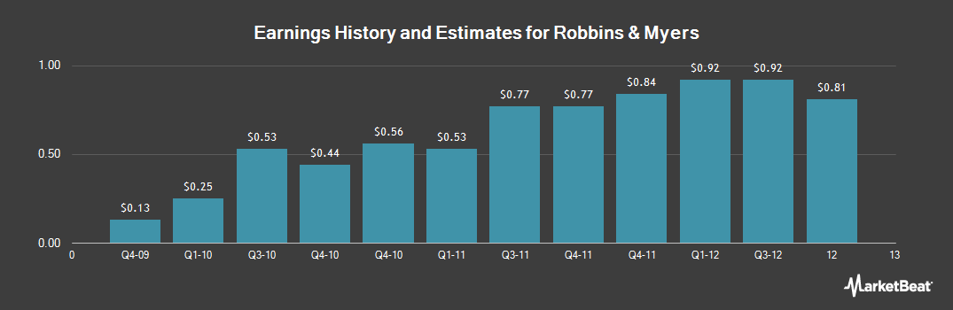 Earnings by Quarter for Robbins & Myers (NYSE:RBN)