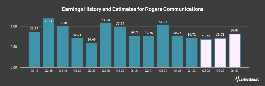 Earnings by Quarter for Rogers Communications (NYSE:RCI)
