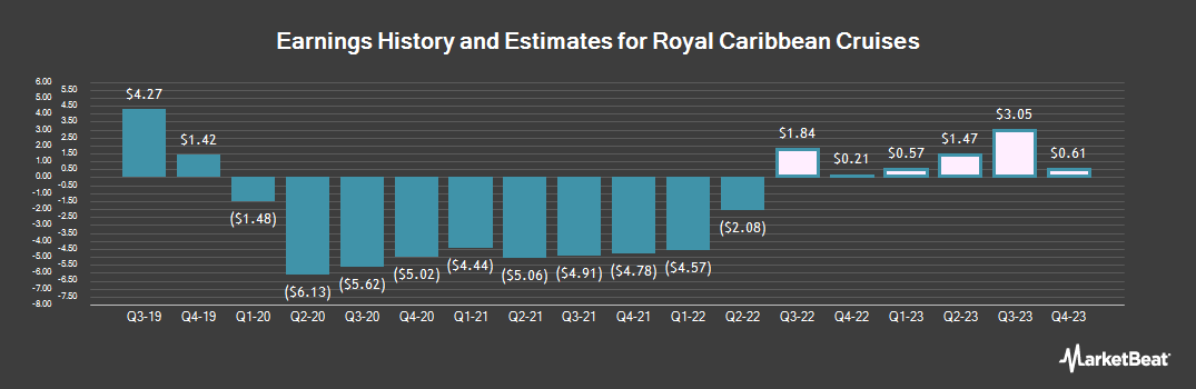Earnings by Quarter for Royal Caribbean Cruises Ltd (NYSE:RCL)