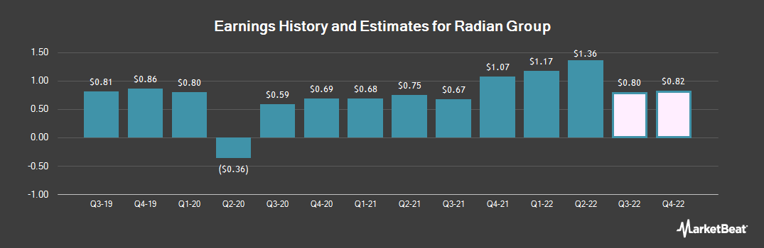 Earnings by Quarter for Radian Group (NYSE:RDN)