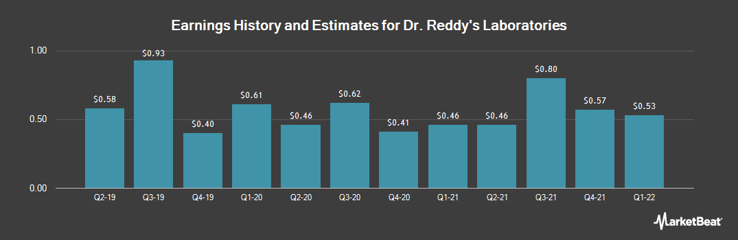 Earnings by Quarter for Dr.Reddy`s Laboratories Ltd (NYSE:RDY)