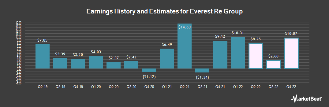 Earnings by Quarter for Everest Re Group (NYSE:RE)