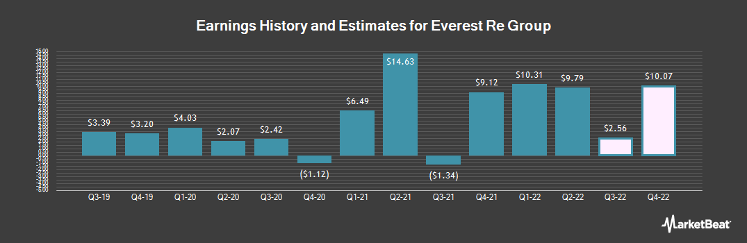 Earnings by Quarter for Everest Re Group Ltd (NYSE:RE)