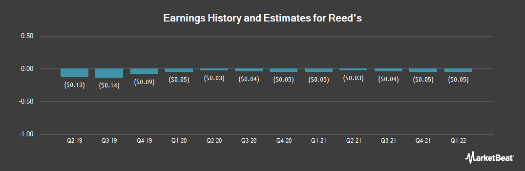 Earnings by Quarter for Reed`s (NYSE:REED)