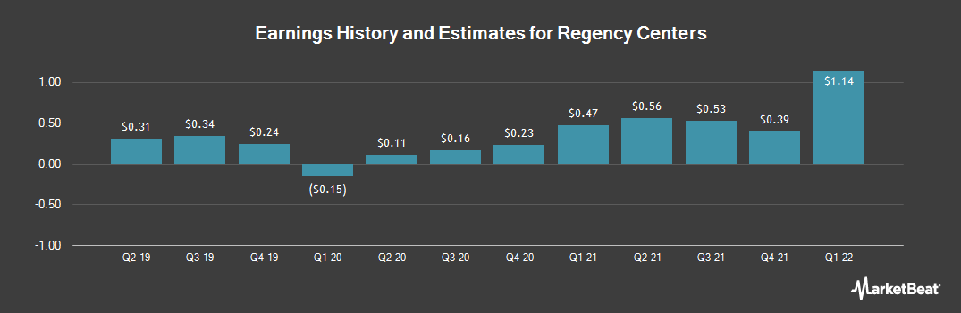 Earnings by Quarter for Regency Centers Corporation (NYSE:REG)