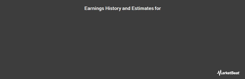 Earnings by Quarter for Regency Centers (NYSE:REG)