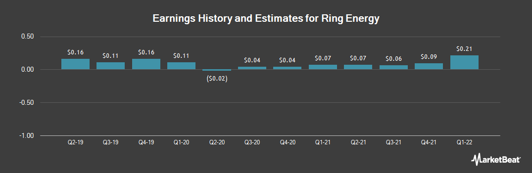 Earnings by Quarter for Ring Energy (NYSE:REI)