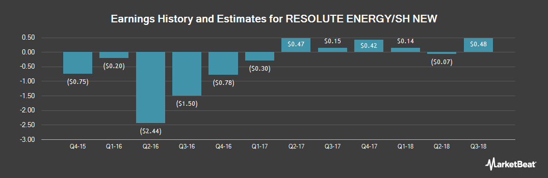 Earnings by Quarter for Resolute Energy Corporation (NYSE:REN)
