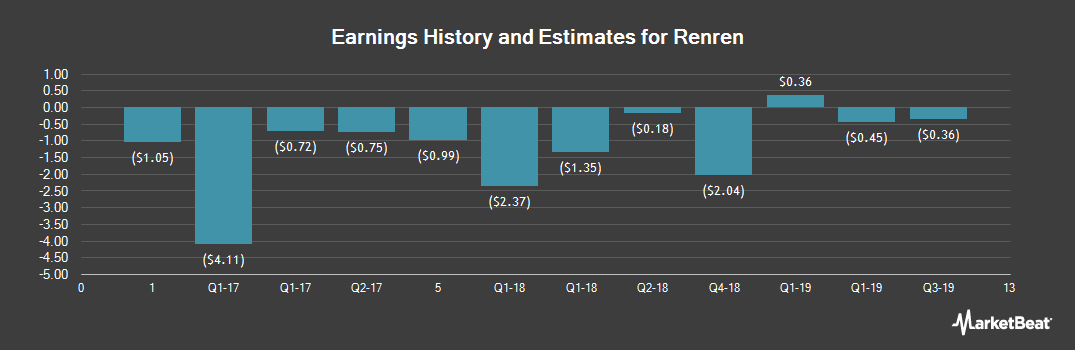 Earnings by Quarter for Renren (NYSE:RENN)