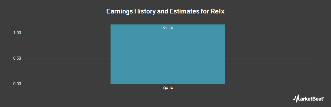 Earnings by Quarter for Relx N.V. (NYSE:RENX)