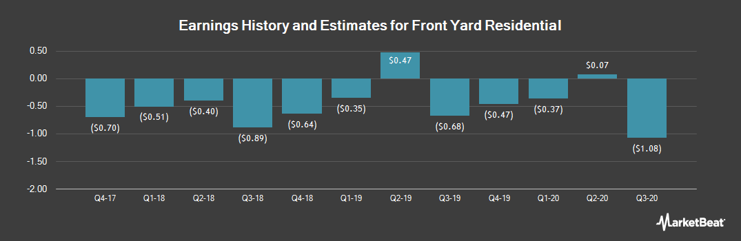 Earnings by Quarter for Altisource Residential (NYSE:RESI)