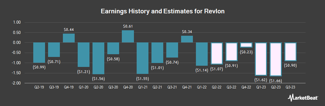 Earnings by Quarter for Revlon (NYSE:REV)