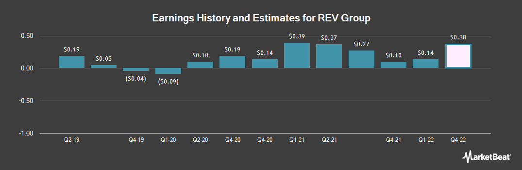 Earnings by Quarter for Rev Group (NYSE:REVG)