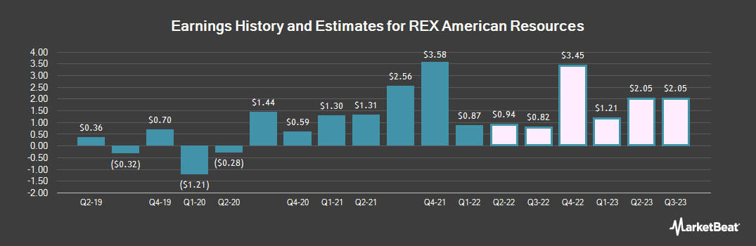 Earnings by Quarter for REX American Resources (NYSE:REX)