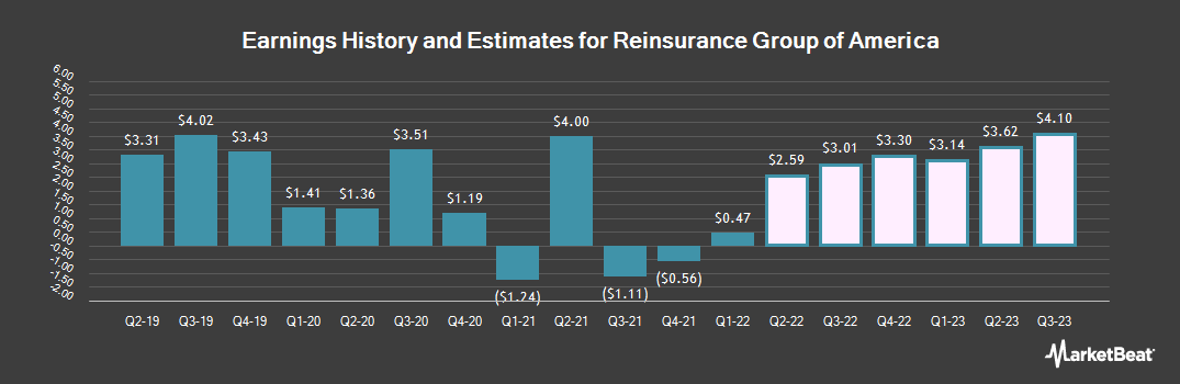 Earnings by Quarter for Reinsurance Group of America, Incorporated (NYSE:RGA)