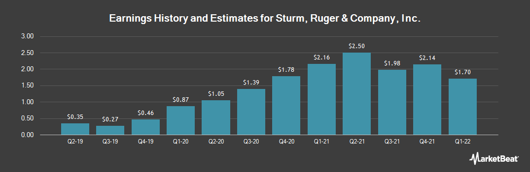 Earnings by Quarter for Sturm, Ruger & Company (NYSE:RGR)