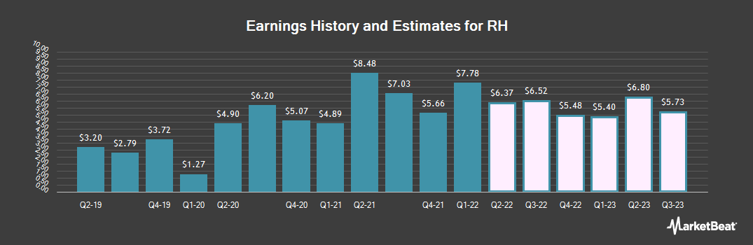 Earnings by Quarter for Restoration Hardware Holdings (NYSE:RH)
