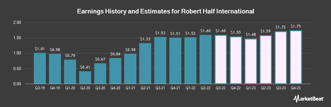 Earnings by Quarter for Robert Half International (NYSE:RHI)