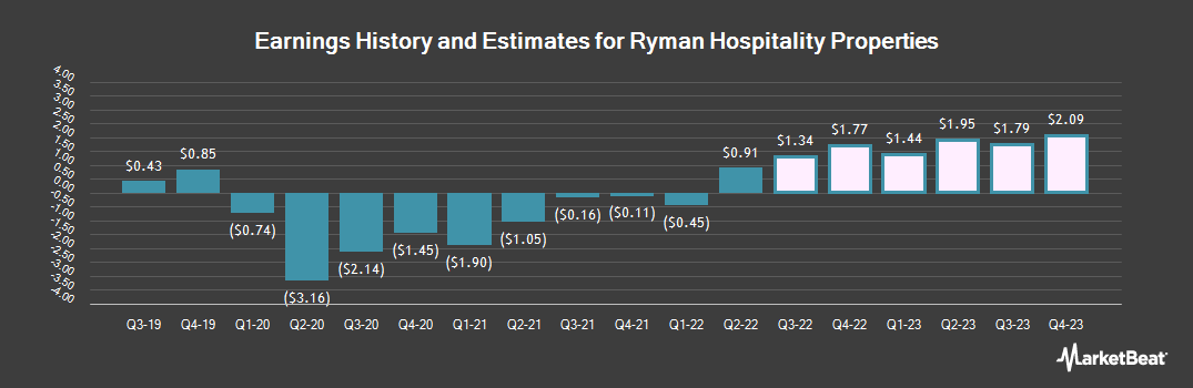 Earnings by Quarter for Ryman Hospitality Properties (NYSE:RHP)