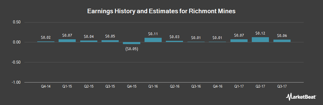 Earnings by Quarter for Richmont Mines (NYSE:RIC)