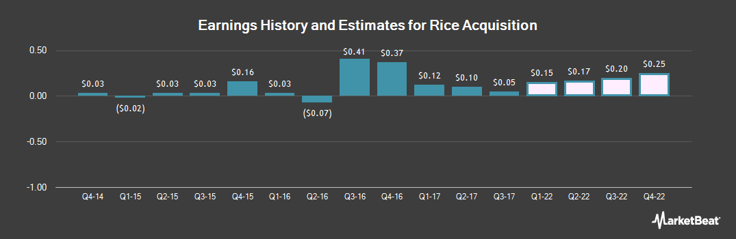 Earnings by Quarter for Rice Energy (NYSE:RICE)