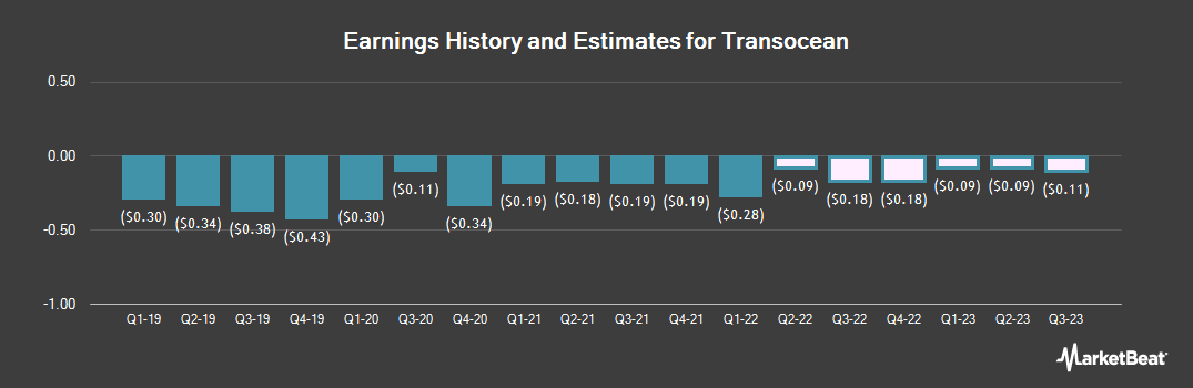 Earnings by Quarter for Transocean LTD (NYSE:RIG)