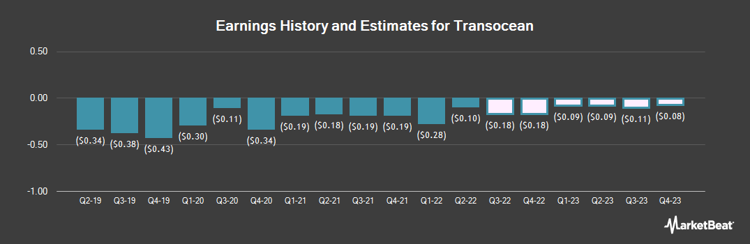 Earnings by Quarter for Transocean (NYSE:RIG)