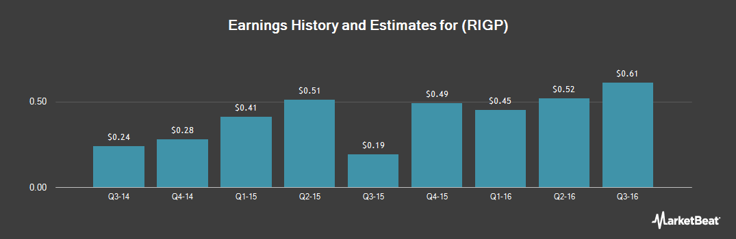 Earnings by Quarter for Transocean Partners LLC (NYSE:RIGP)