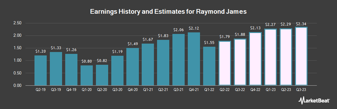 Earnings by Quarter for Raymond James Financial (NYSE:RJF)