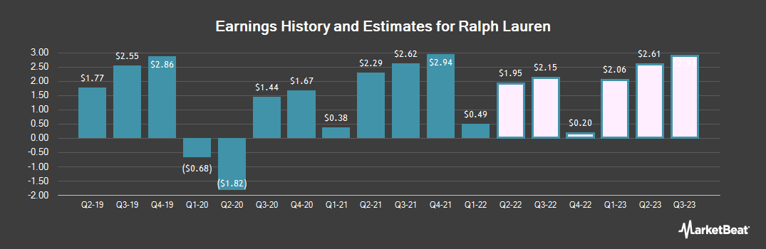 Earnings by Quarter for Ralph Lauren Corporation (NYSE:RL)