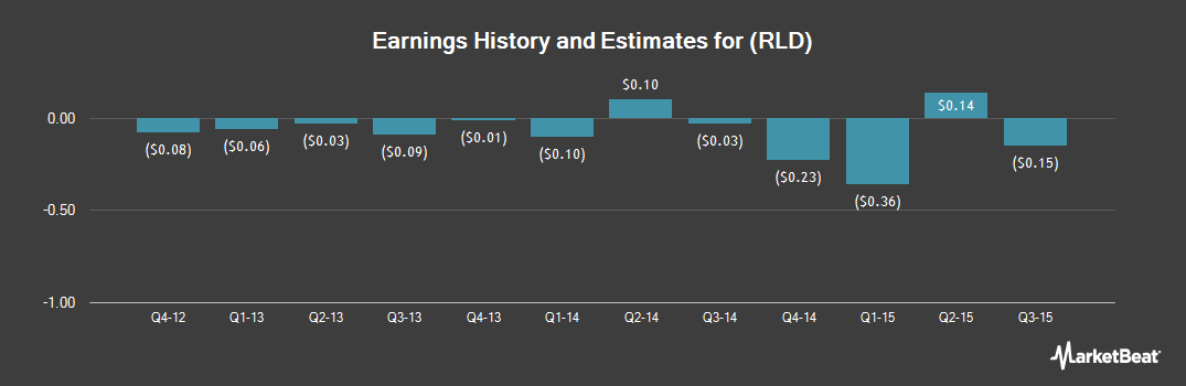 Earnings by Quarter for RealD (NYSE:RLD)