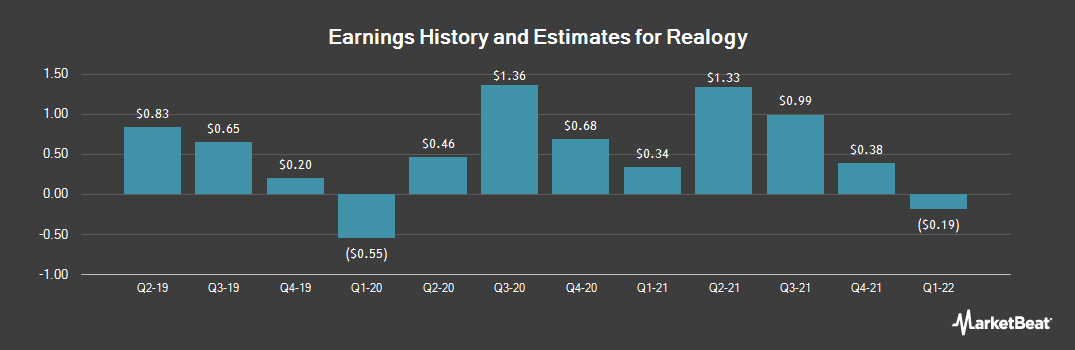 Earnings by Quarter for Realogy (NYSE:RLGY)