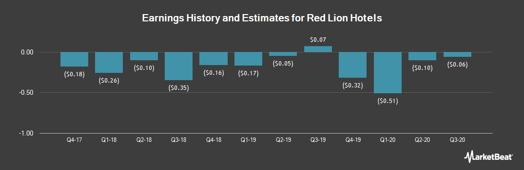 Earnings by Quarter for Red Lion Hotels Corporation (NYSE:RLH)