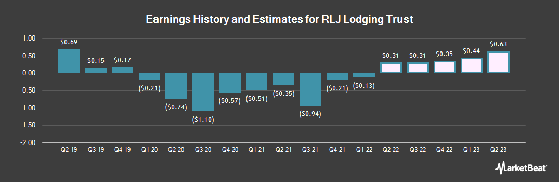 Earnings by Quarter for RLJ Lodging Trust (NYSE:RLJ)