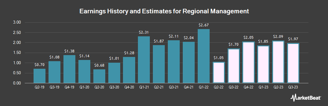 Earnings by Quarter for Regional Management Corp (NYSE:RM)