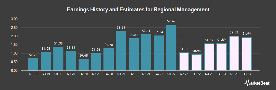 Earnings by Quarter for Regional Management Corp. (NYSE:RM)
