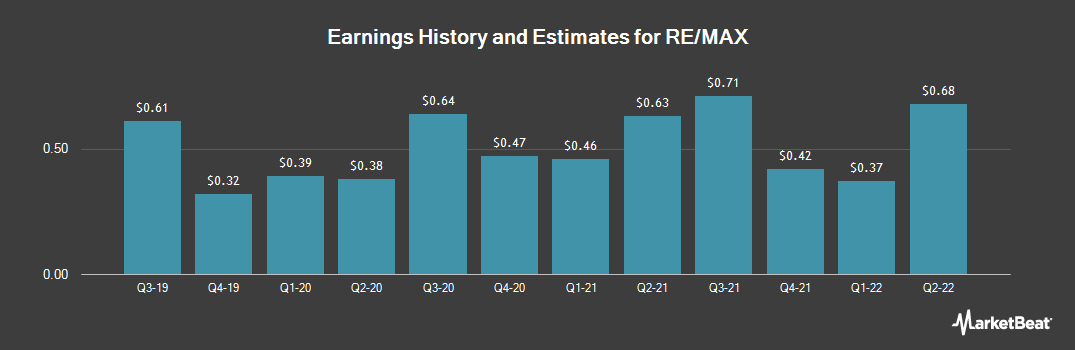 Earnings by Quarter for RE/MAX (NYSE:RMAX)